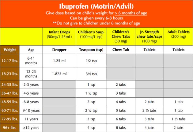 Children and Infant Ibuprofen Advil Motrin Dosage Chart.png